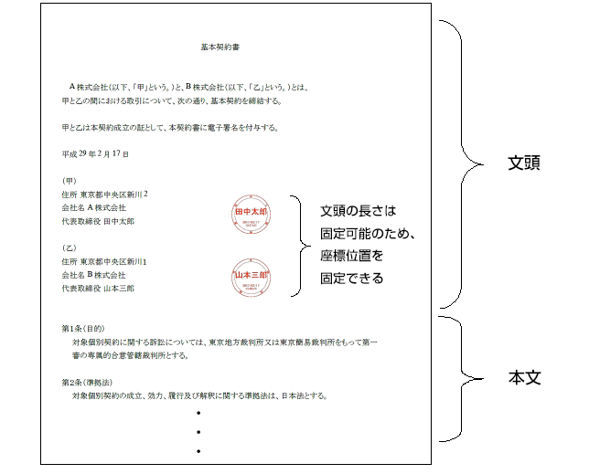 契約書 覚書 サンプル